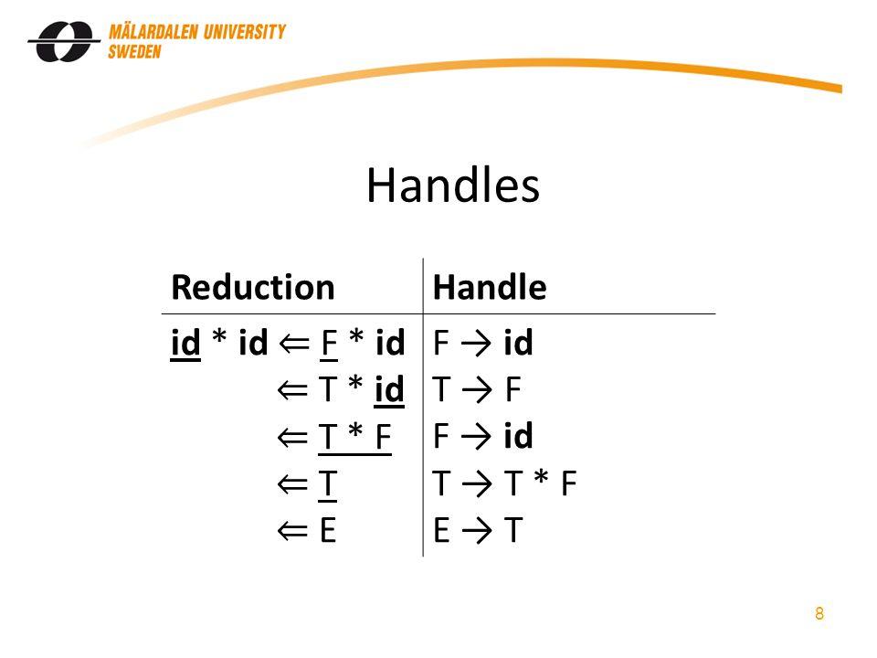 Handles 8 ReductionHandle id * id ⇐ F * id ⇐ T * id ⇐ T * F ⇐ T ⇐ E F → id T → F F → id T → T * F E → T