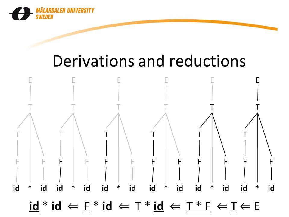 Derivations and reductions id * id F T F T E F T F T E F T F T E F T F T E F T F T E F T F T E id * id ⇐ F * id ⇐ T * id ⇐ T * F ⇐ T ⇐ E