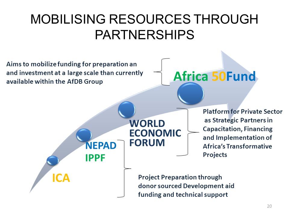 20 ICA NEPAD IPPF WORLD ECONOMIC FORUM Africa 50Fund MOBILISING RESOURCES THROUGH PARTNERSHIPS Aims to mobilize funding for preparation an and investm