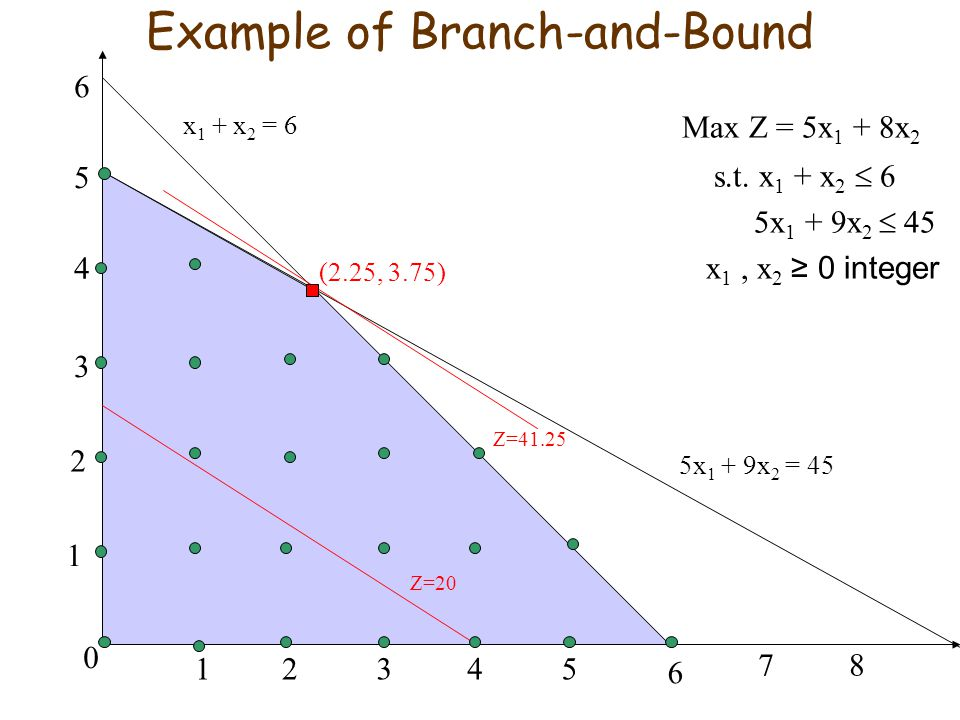 Example of Branch-and-Bound Max Z = 5x 1 + 8x 2 s.t.