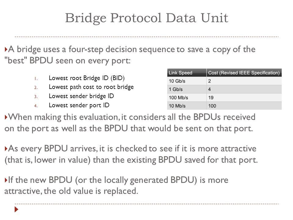 802.1D Bridge Protocol Data Unit By default BPDUs are sent every two seconds.