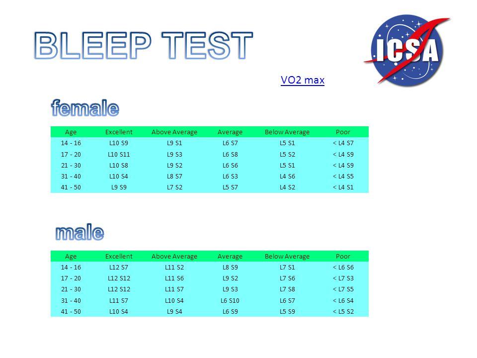 AgeExcellentAbove AverageAverageBelow AveragePoor 14 - 16L12 S7L11 S2L8 S9L7 S1< L6 S6 17 - 20L12 S12L11 S6L9 S2L7 S6< L7 S3 21 - 30L12 S12L11 S7L9 S3L7 S8< L7 S5 31 - 40L11 S7L10 S4L6 S10L6 S7< L6 S4 41 - 50L10 S4L9 S4L6 S9L5 S9< L5 S2 AgeExcellentAbove AverageAverageBelow AveragePoor 14 - 16L10 S9L9 S1L6 S7L5 S1< L4 S7 17 - 20L10 S11L9 S3L6 S8L5 S2< L4 S9 21 - 30L10 S8L9 S2L6 S6L5 S1< L4 S9 31 - 40L10 S4L8 S7L6 S3L4 S6< L4 S5 41 - 50L9 S9L7 S2L5 S7L4 S2< L4 S1 VO2 max