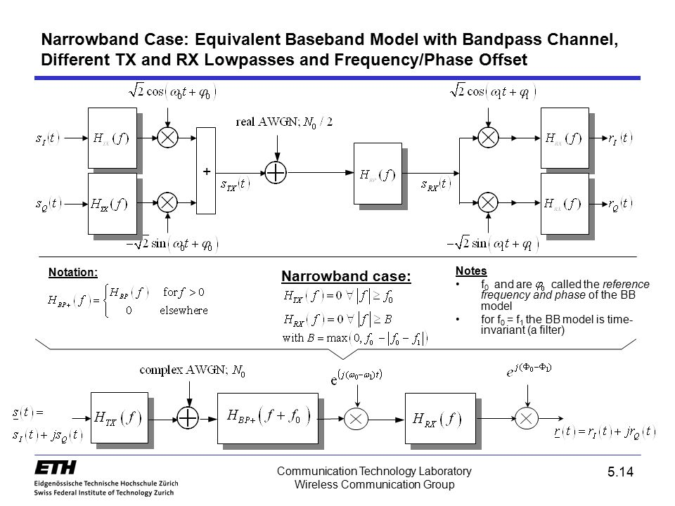 5.14 Communication Technology Laboratory Wireless Communication Group Narrowband Case: Equivalent Baseband Model with Bandpass Channel, Different TX a