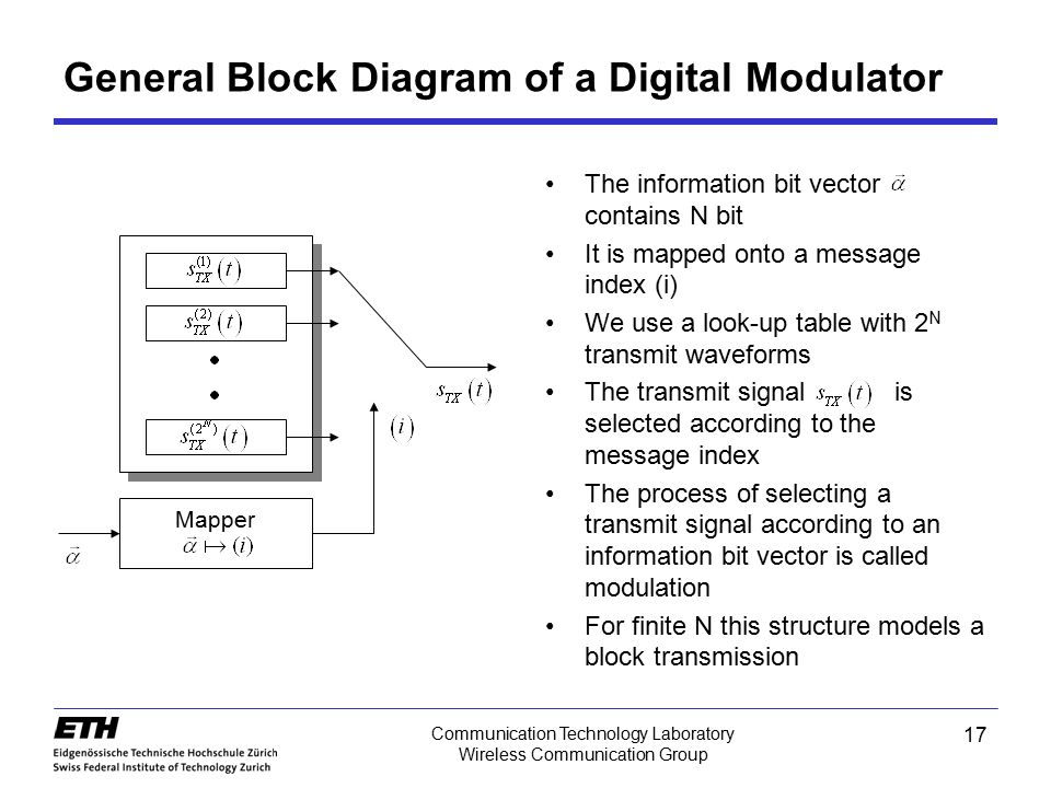 17 Communication Technology Laboratory Wireless Communication Group General Block Diagram of a Digital Modulator The information bit vector contains N
