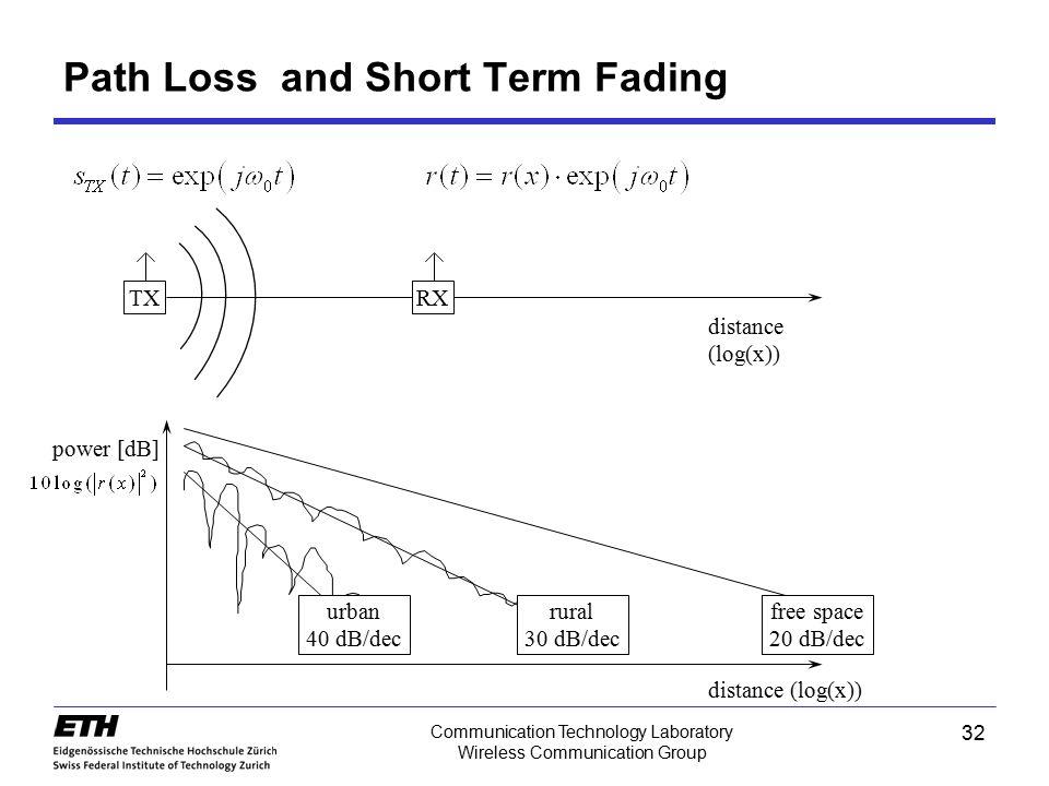 Communication Technology Laboratory Wireless Communication Group Path Loss and Short Term Fading TXRX power [dB] distance (log(x)) free space 20 dB/de