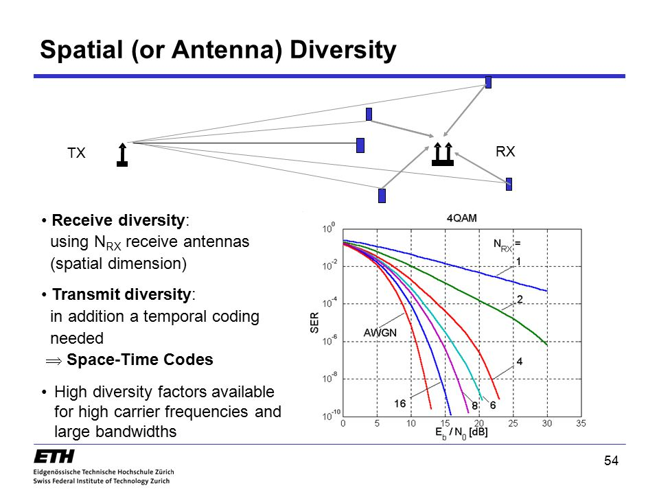 54 Receive diversity: using N RX receive antennas (spatial dimension) High diversity factors available for high carrier frequencies and large bandwidt