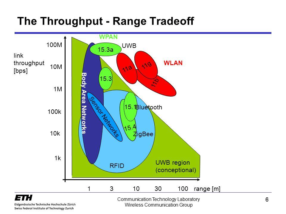 6 Communication Technology Laboratory Wireless Communication Group The Throughput - Range Tradeoff RFID Body Area Networks 100M 10M 1M 100k 10k 1k 131