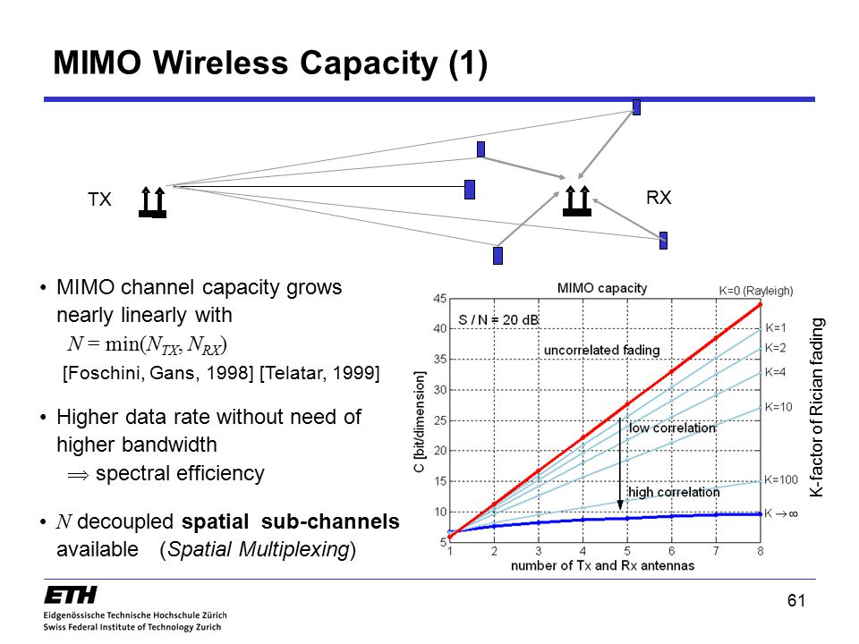 61 MIMO Wireless Capacity (1) MIMO channel capacity grows nearly linearly with N = min(N TX, N RX ) [Foschini, Gans, 1998] [Telatar, 1999] TX RX N dec