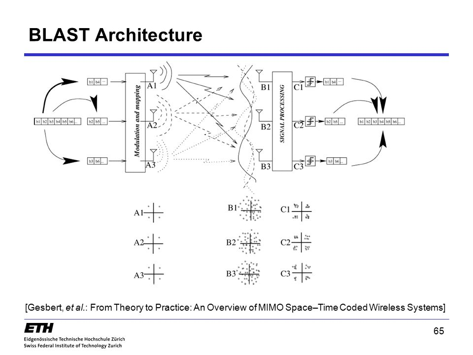 65 BLAST Architecture [Gesbert, et al.: From Theory to Practice: An Overview of MIMO Space–Time Coded Wireless Systems] Diversity, MIMO