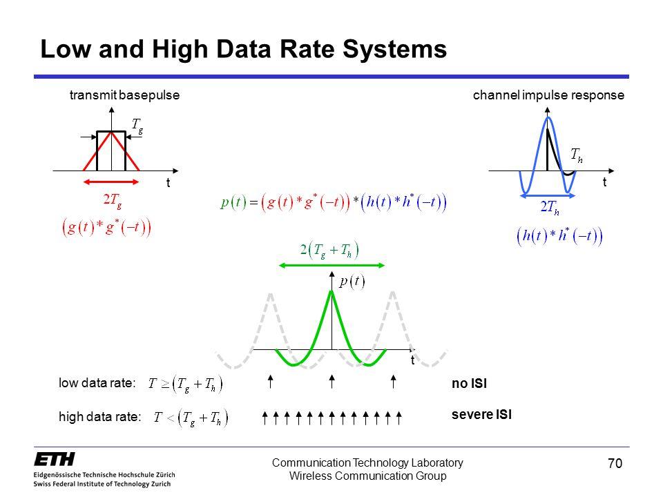 70 Communication Technology Laboratory Wireless Communication Group Low and High Data Rate Systems t t t low data rate: high data rate: no ISI severe