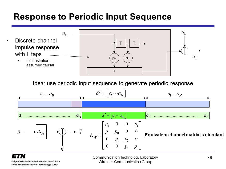 79 Communication Technology Laboratory Wireless Communication Group Response to Periodic Input Sequence TT p0p0 p1p1 + d 1............................
