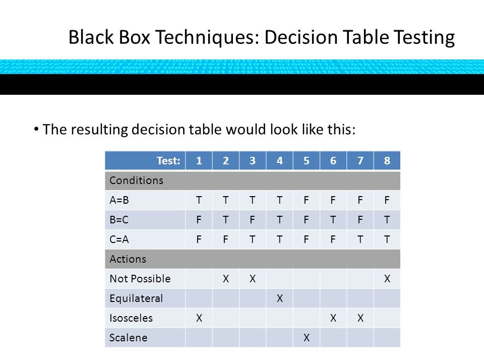 The resulting decision table would look like this: Black Box Techniques: Decision Table Testing Test:12345678 Conditions A=BTTTTFFFF B=CFTFTFTFT C=AFFTTFFTT Actions Not PossibleXXX EquilateralX IsoscelesXXX ScaleneX