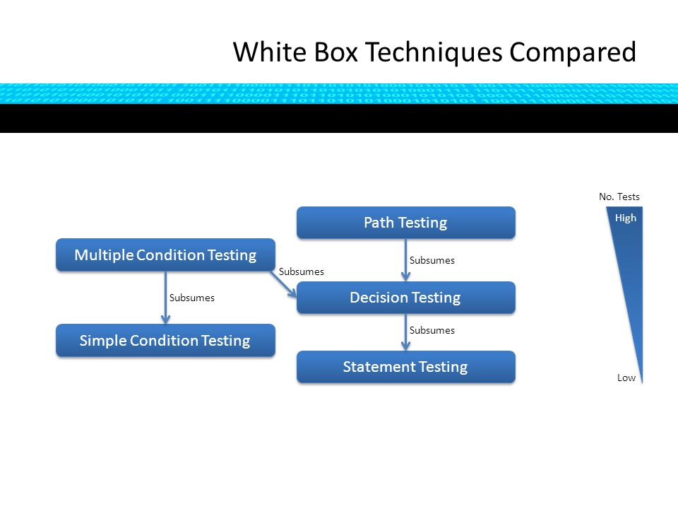 White Box Techniques Compared Path Testing Decision Testing Statement Testing Simple Condition Testing Multiple Condition Testing Subsumes No.