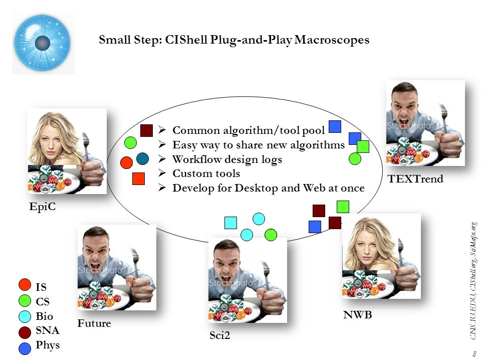 Small Step: CIShell Plug-and-Play Macroscopes TEXTrend NWB EpiC Sci2  Common algorithm/tool pool  Easy way to share new algorithms  Workflow design logs  Custom tools  Develop for Desktop and Web at once Future IS CS Bio SNA Phys 8 CNS.IU.EDU, CIShell.org, SciMaps.org