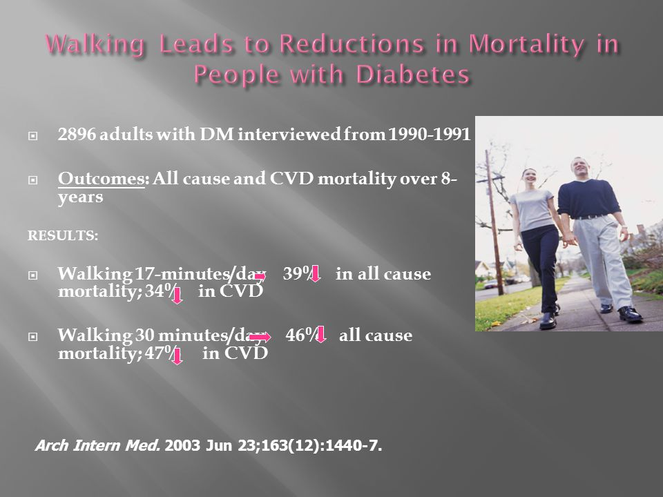 2896 adults with DM interviewed from 1990-1991  Outcomes: All cause and CVD mortality over 8- years RESULTS:  Walking 17-minutes/day 39% in all cause mortality; 34% in CVD  Walking 30 minutes/day 46% all cause mortality; 47% in CVD Arch Intern Med.