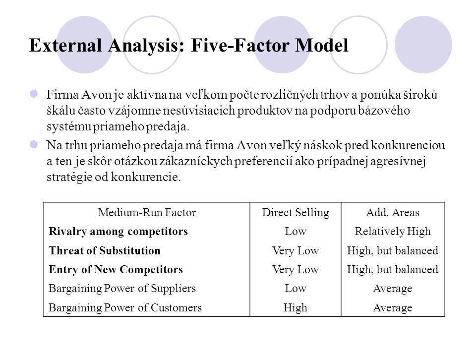 External Analysis: Five-Factor Model Firma Avon je aktívna na veľkom počte rozličných trhov a ponúka širokú škálu často vzájomne nesúvisiacich produktov na podporu bázového systému priameho predaja.