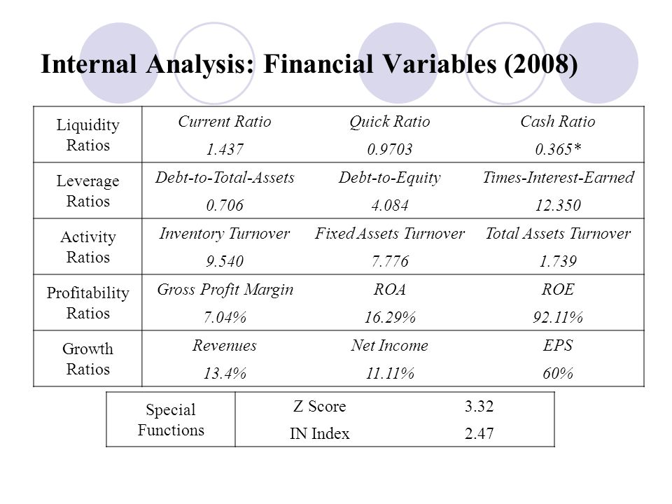 Internal Analysis: Financial Variables (2008) Liquidity Ratios Current RatioQuick RatioCash Ratio 1.4370.97030.365* Leverage Ratios Debt-to-Total-Asse