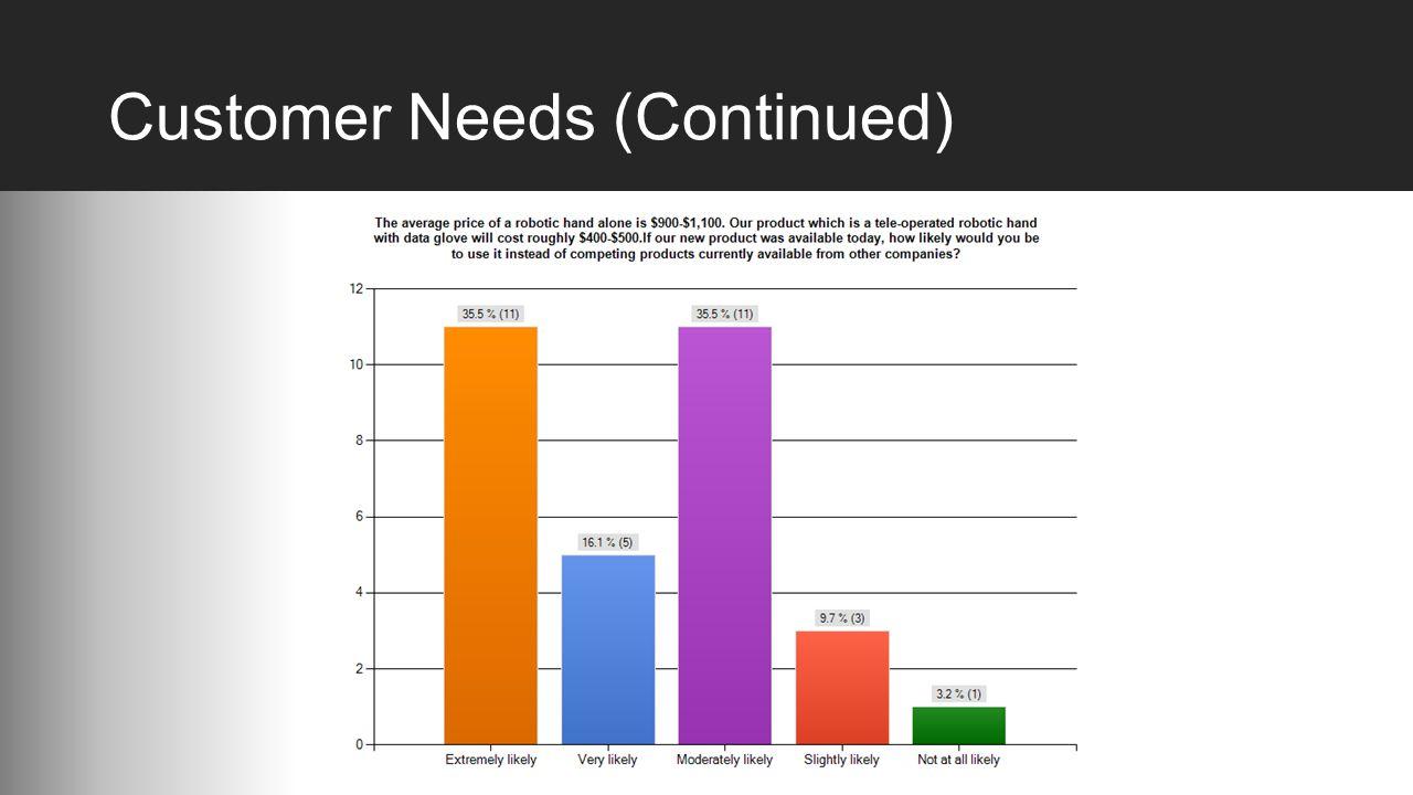 Customer Needs (Continued)