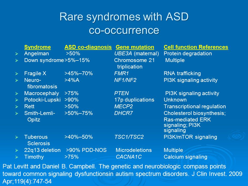 Rare syndromes with ASD co-occurrence Syndrome ASD co-diagnosis Gene mutationCell function References   Angelman >50% UBE3A (maternal) Protein degra