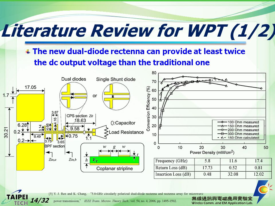 Literature Review for WPT (1/2) The new dual-diode rectenna can provide at least twice the dc output voltage than the traditional one 14/32
