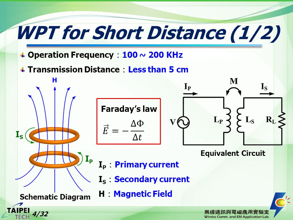 WPT for Short Distance (1/2) Operation Frequency : 100 ~ 200 KHz Transmission Distance : Less than 5 cm IPIP ISIS Equivalent Circuit Faraday's law I P