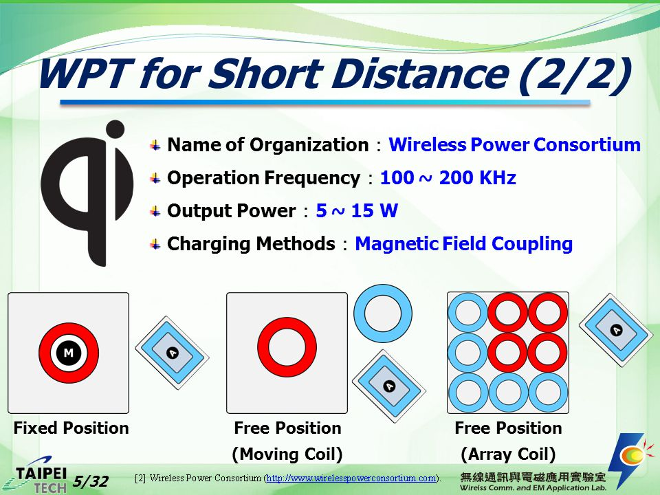 WPT for Short Distance (2/2) Fixed PositionFree Position (Moving Coil) Free Position (Array Coil) Name of Organization : Wireless Power Consortium Ope