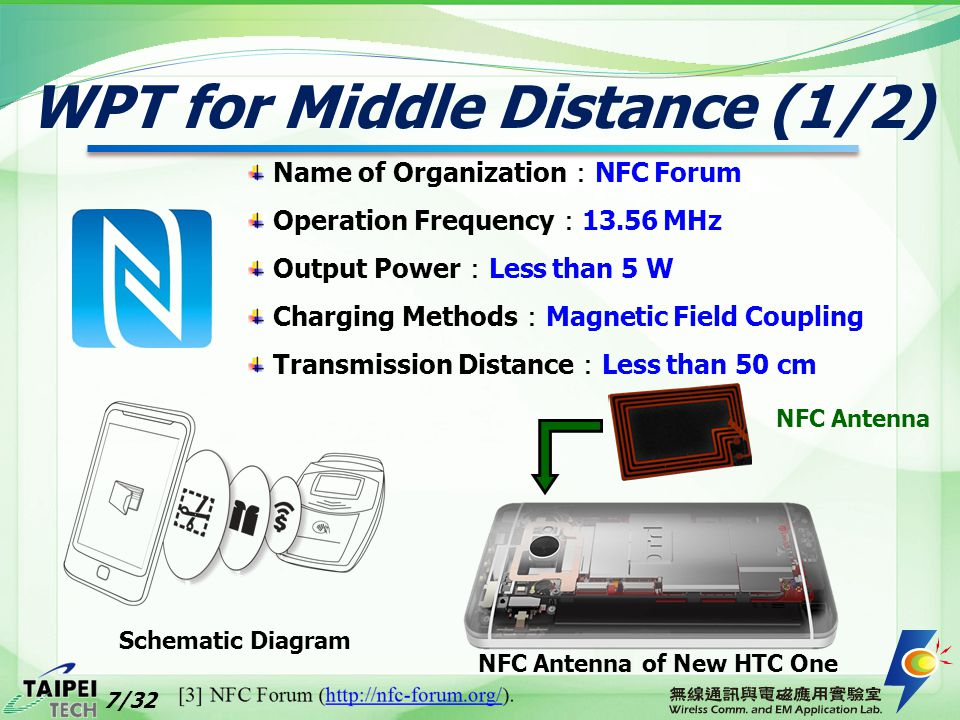 WPT for Middle Distance (1/2) Name of Organization : NFC Forum Operation Frequency : 13.56 MHz Output Power : Less than 5 W Charging Methods : Magneti