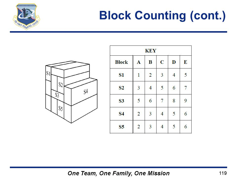 119 One Team, One Family, One Mission Block Counting (cont.)