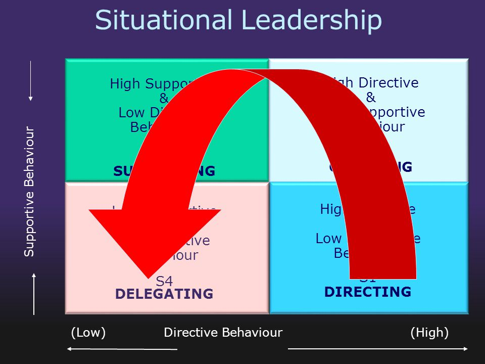 Situational Leadership Supportive Behaviour (Low) Directive Behaviour (High) High Supportive & Low Directive Behaviour S3 SUPPORTING High Directive &