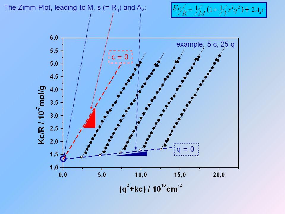 The Zimm-Plot, leading to M, s (= R g ) and A 2 : q = 0 c = 0 example: 5 c, 25 q