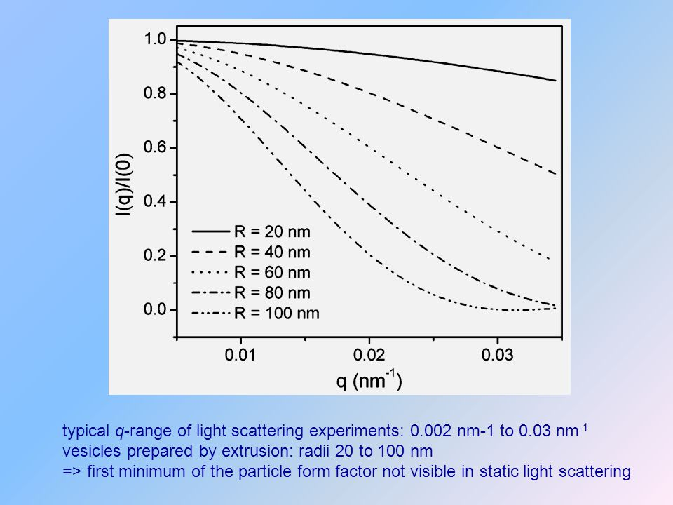 typical q-range of light scattering experiments: 0.002 nm-1 to 0.03 nm -1 vesicles prepared by extrusion: radii 20 to 100 nm => first minimum of the p