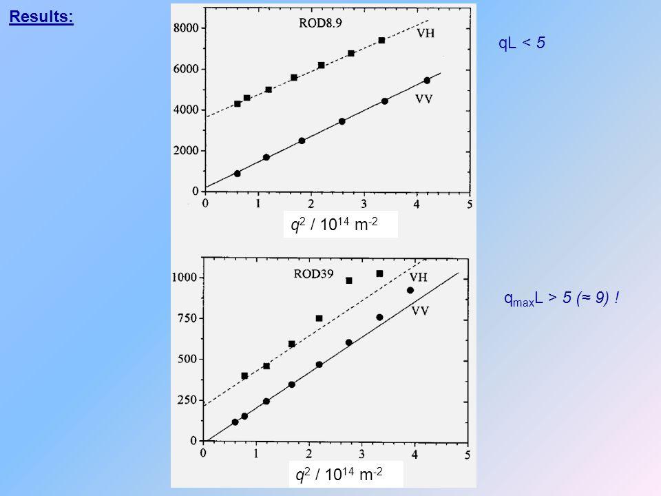 Results: q 2 / 10 14 m -2 q max L > 5 (≈ 9) ! qL < 5