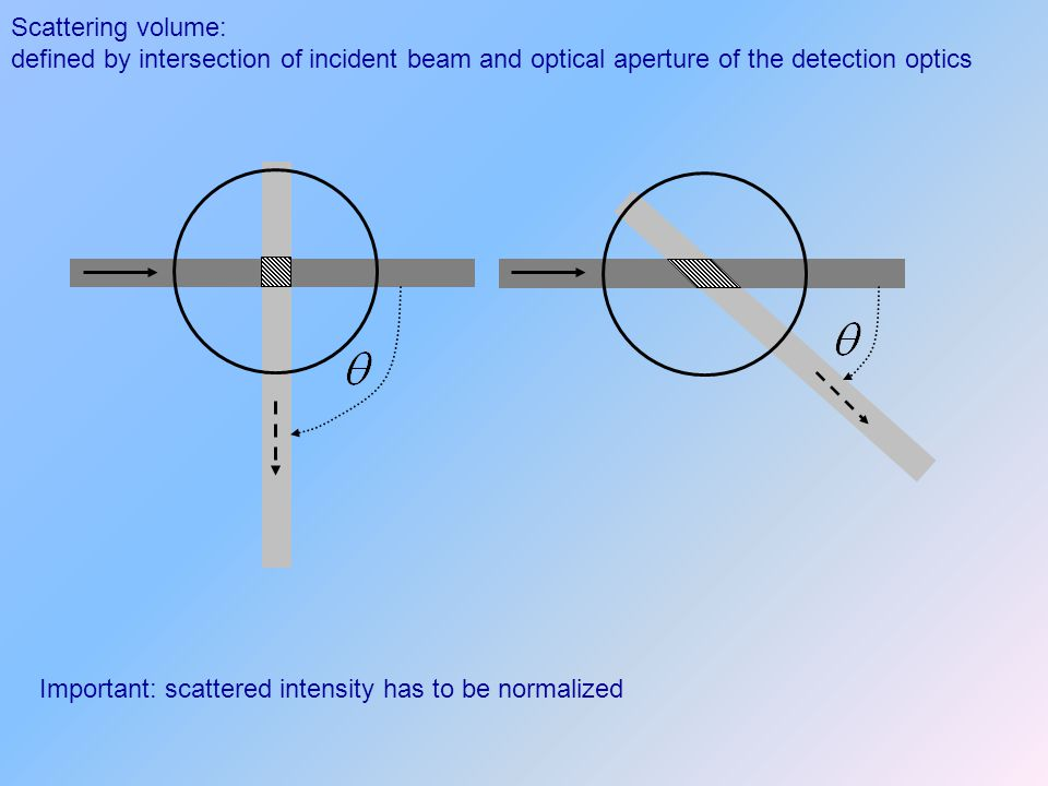 Scattering volume: defined by intersection of incident beam and optical aperture of the detection optics Important: scattered intensity has to be norm