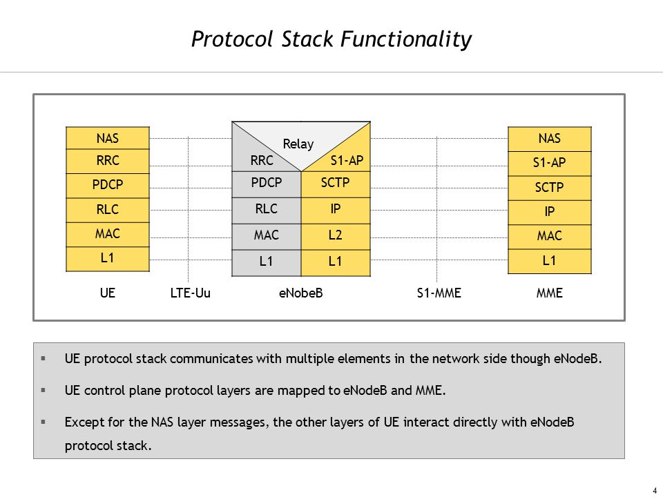 NAS RRC PDCP RLC MAC L1 UE RRCS1-AP PDCPSCTP RLCIP MACL2 L1 NAS S1-AP SCTP IP MAC L1 LTE-UueNobeBS1-MMEMME Protocol Stack Functionality  UE protocol stack communicates with multiple elements in the network side though eNodeB.