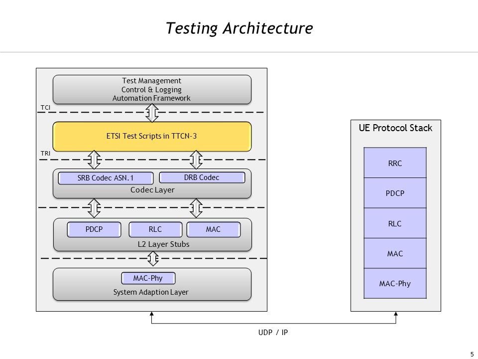 Testing Architecture 5 Test Management Control & Logging Automation Framework Test Management Control & Logging Automation Framework ETSI Test Scripts