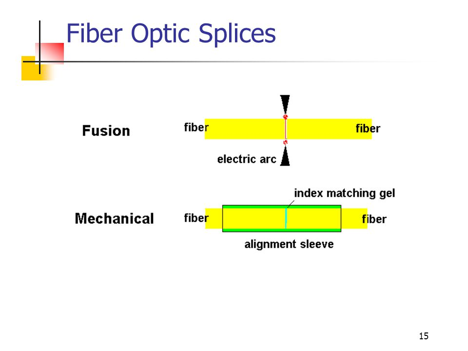 15 Fiber Optic Splices