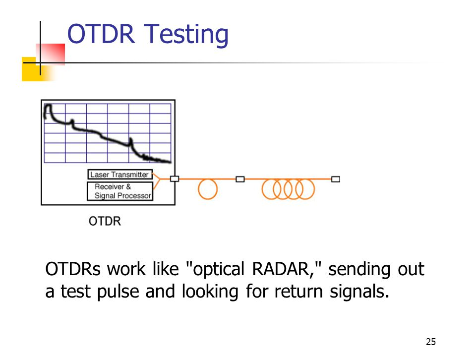 25 OTDR Testing OTDRs work like