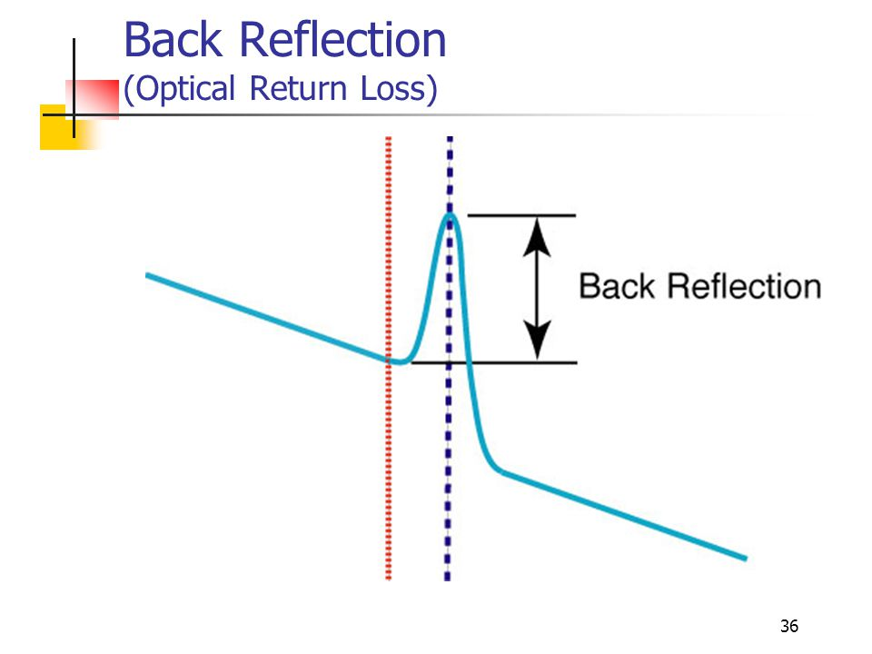 36 Back Reflection (Optical Return Loss)