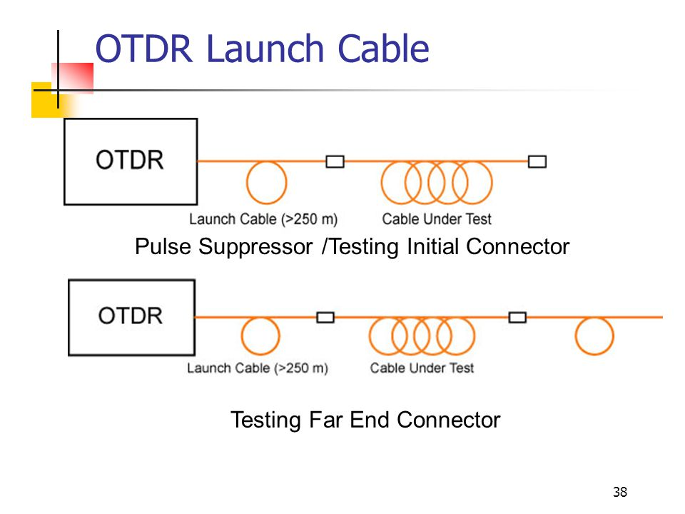 38 OTDR Launch Cable Pulse Suppressor /Testing Initial Connector Testing Far End Connector
