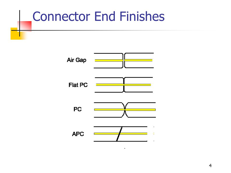4 Connector End Finishes