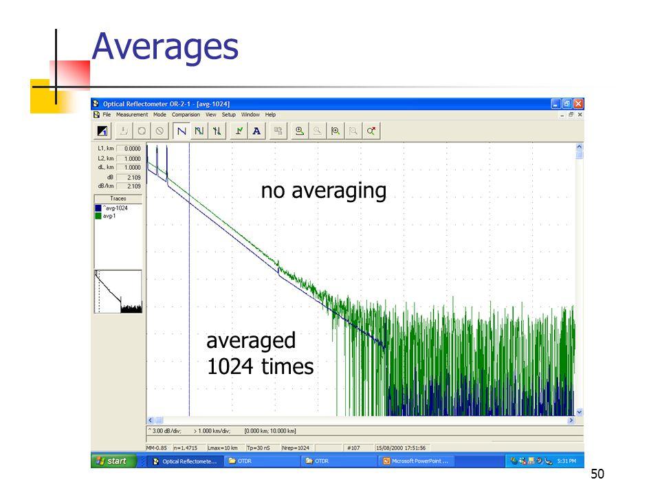 50 Averages no averaging averaged 1024 times