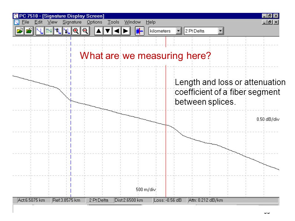 53 What are we measuring here? Length and loss or attenuation coefficient of a fiber segment between splices.