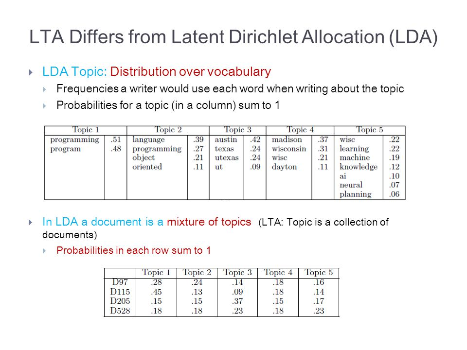  LDA Topic: Distribution over vocabulary  Frequencies a writer would use each word when writing about the topic  Probabilities for a topic (in a column) sum to 1  In LDA a document is a mixture of topics (LTA: Topic is a collection of documents)  Probabilities in each row sum to 1 LTA Differs from Latent Dirichlet Allocation (LDA)