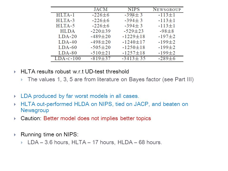  HLTA results robust w.r.t UD-test threshold  The values 1, 3, 5 are from literature on Bayes factor (see Part III)  LDA produced by far worst models in all cases.