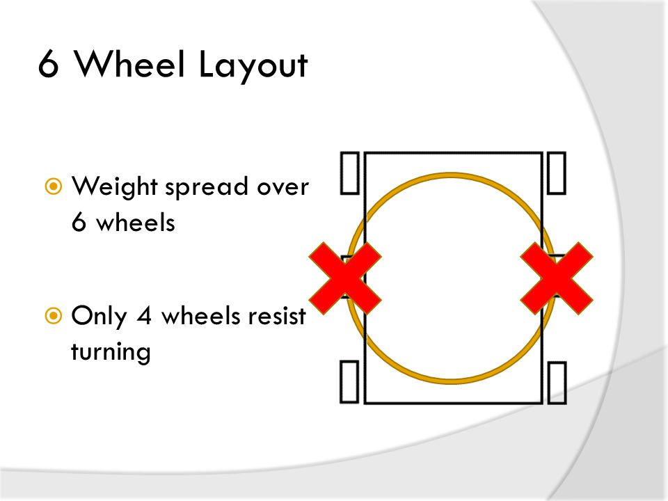 6 Wheel Layout  Weight spread over 6 wheels  Only 4 wheels resist turning