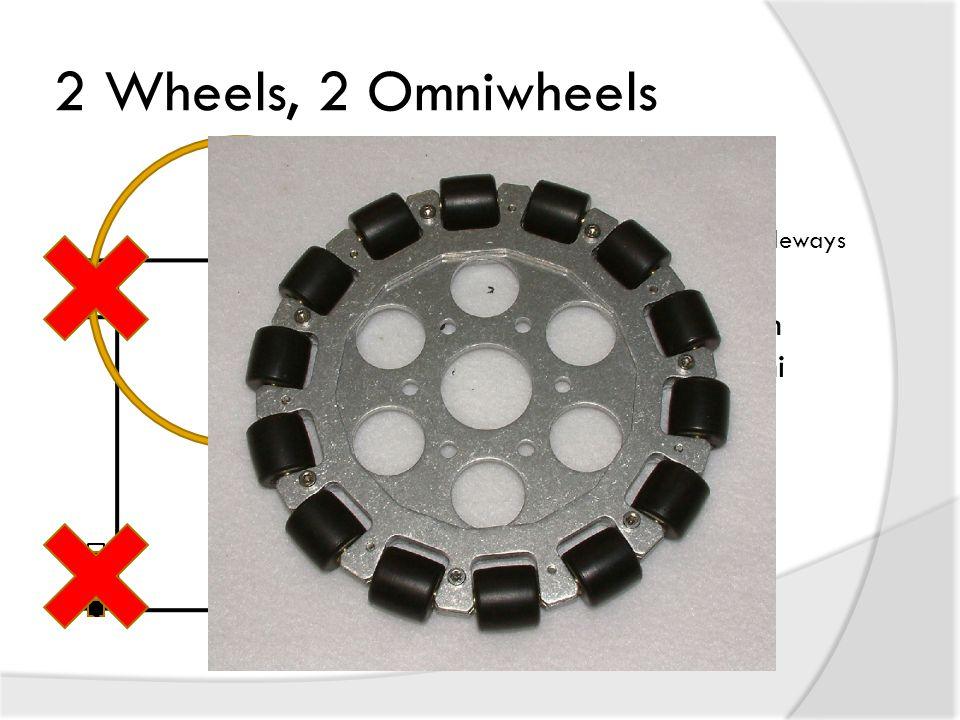 2 Wheels, 2 Omniwheels  Omniwheels 90° rollers allow sideways motion  Center of rotation between non-omni wheels  4 wheels provide tractive force  No Wheels Resist c c c c c c
