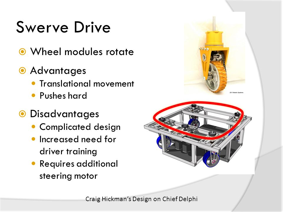  Wheel modules rotate  Advantages Translational movement Pushes hard  Disadvantages Complicated design Increased need for driver training Requires additional steering motor Swerve Drive Craig Hickman's Design on Chief Delphi