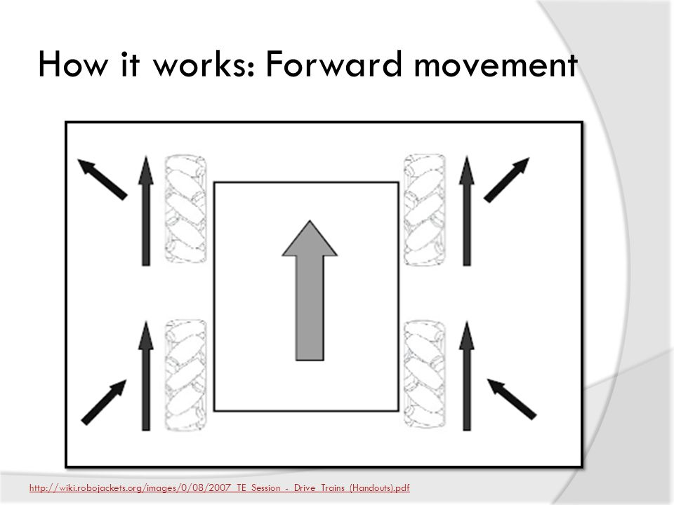 How it works: Forward movement http://wiki.robojackets.org/images/0/08/2007_TE_Session_-_Drive_Trains_(Handouts).pdf