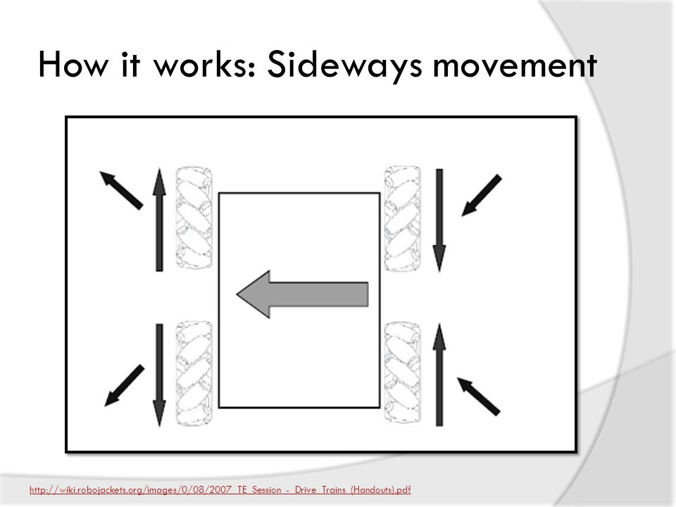 How it works: Sideways movement http://wiki.robojackets.org/images/0/08/2007_TE_Session_-_Drive_Trains_(Handouts).pdf