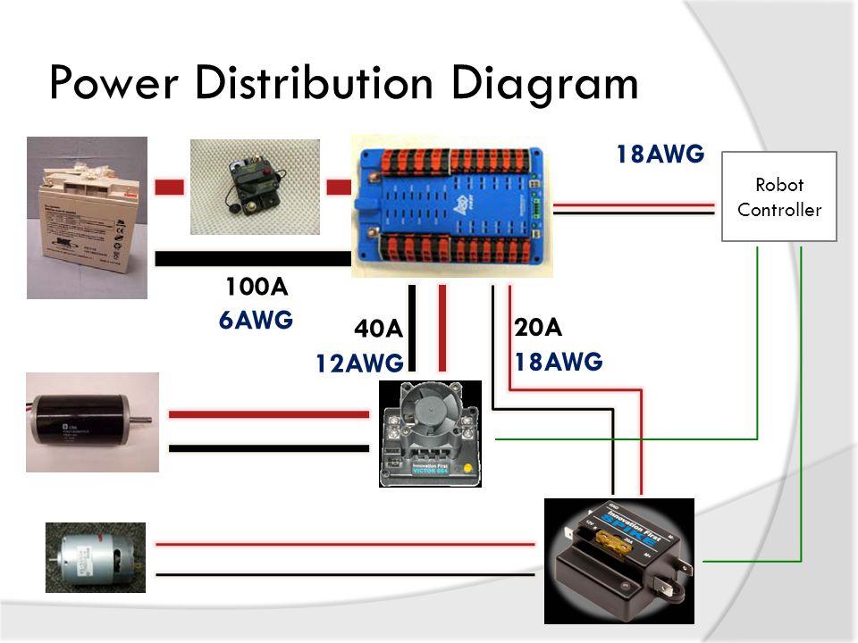 Power Distribution Diagram Robot Controller 40A 20A 100A 18AWG 12AWG 6AWG